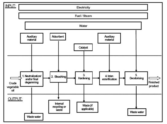 Crude oil chemical refining process, figure2.jpg