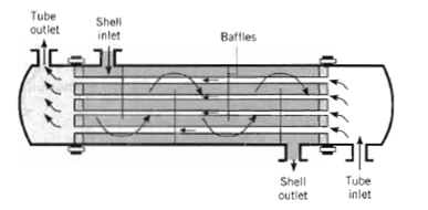 Shell and tubes heat exchanger.jpg
