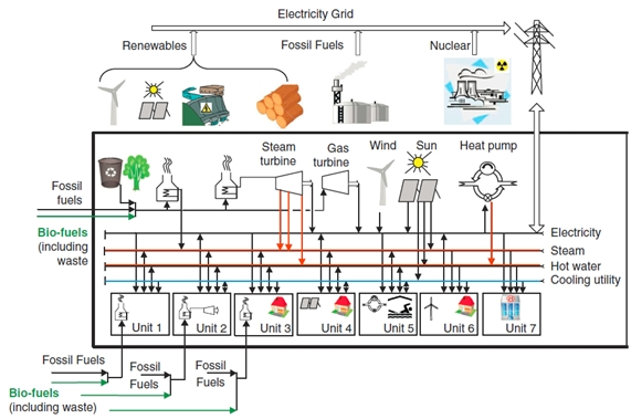 Local Integrated Energy Systems.jpg