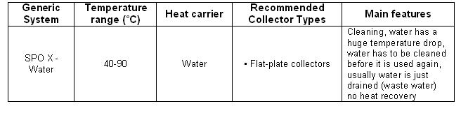 Cleaning in the fats and oil production,table1.jpg